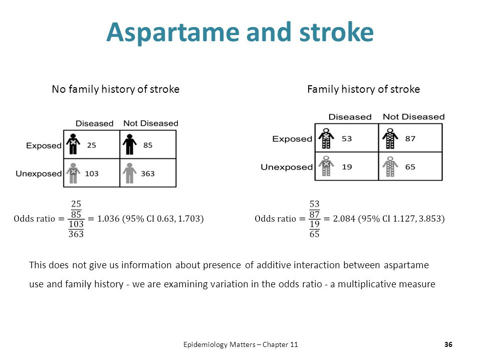 Aspartame and stroke 36Epidemiology Matters – Chapter 11 No family history of strokeFamily history of stroke This does not give us information about presence of additive interaction between aspartame use and family history - we are examining variation in the odds ratio - a multiplicative measure