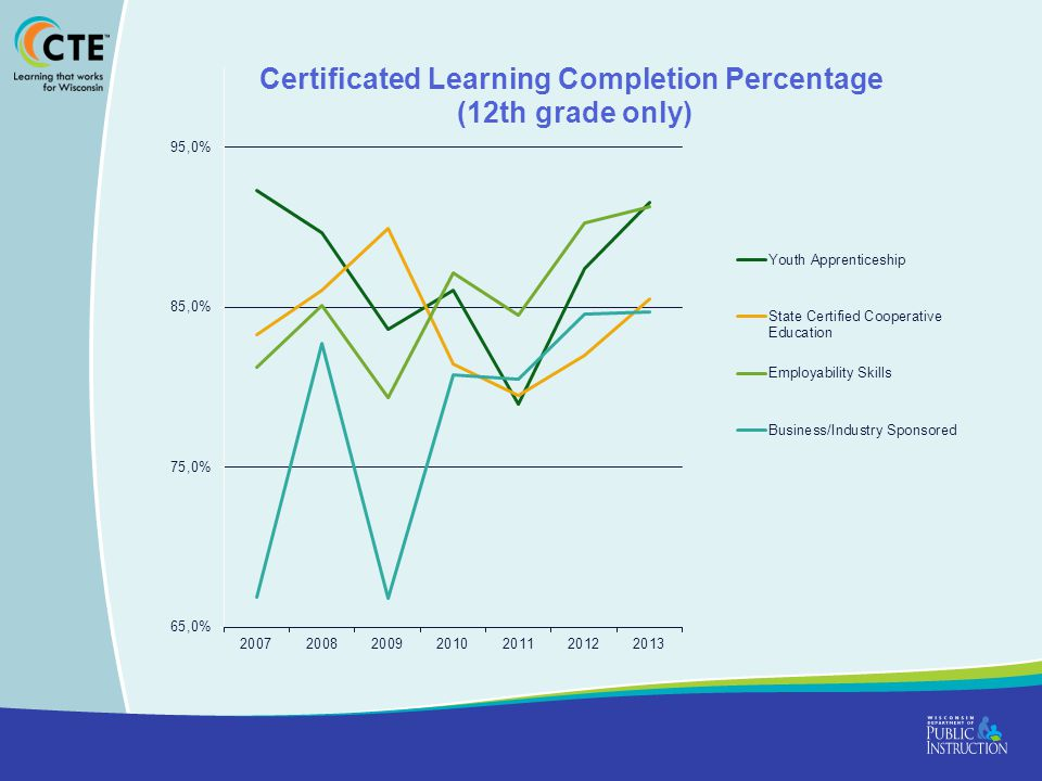 Perkins Performance Indicators Academic Attainment – Reading Academic Attainment – Math Technical Skill Attainment Student Graduation Rates Secondary Placement Nontraditional Participation Nontraditional Completion