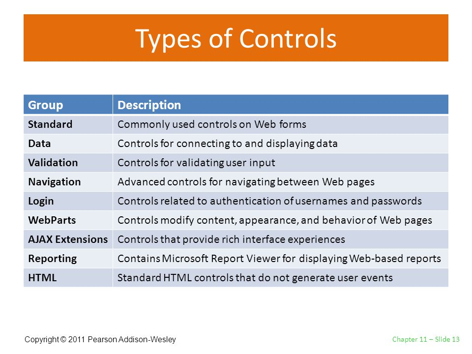 Copyright © 2011 Pearson Addison-Wesley Types of Controls Chapter 11 – Slide 13 GroupDescription StandardCommonly used controls on Web forms DataControls for connecting to and displaying data ValidationControls for validating user input NavigationAdvanced controls for navigating between Web pages LoginControls related to authentication of usernames and passwords WebPartsControls modify content, appearance, and behavior of Web pages AJAX ExtensionsControls that provide rich interface experiences ReportingContains Microsoft Report Viewer for displaying Web-based reports HTMLStandard HTML controls that do not generate user events