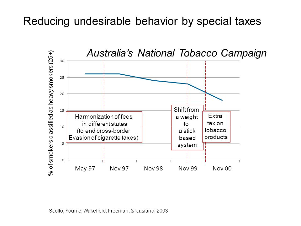 Reducing undesirable behavior by special taxes Australia's National Tobacco Campaign % of smokers classified as heavy smokers (25+) Harmonization of f