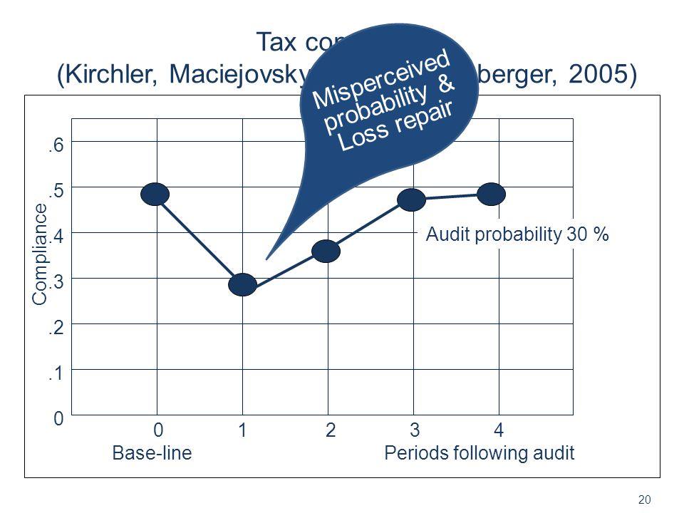 Tax compliance (Kirchler, Maciejovsky & Schwarzenberger, 2005) 20 0 1 2 3 4 Base-line Periods following audit.6.5.4.3.2.1 0 Compliance Audit probability 30 % Misperceived probability & Loss repair