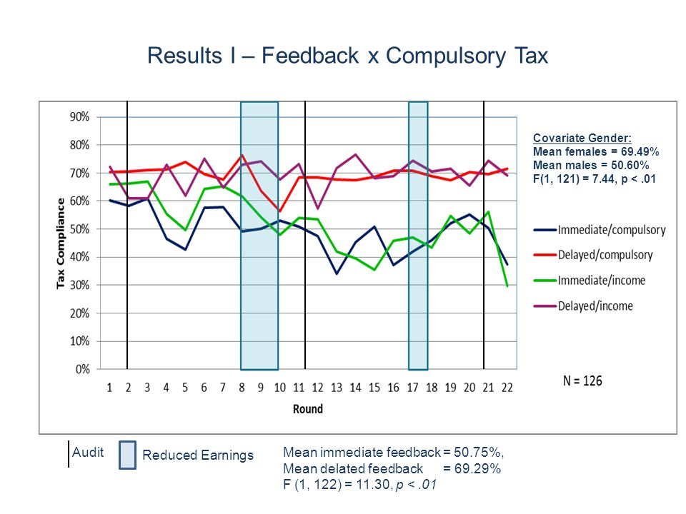Results I – Feedback x Compulsory Tax Audit Reduced Earnings Mean immediate feedback = 50.75%, Mean delated feedback = 69.29% F (1, 122) = 11.30, p <.