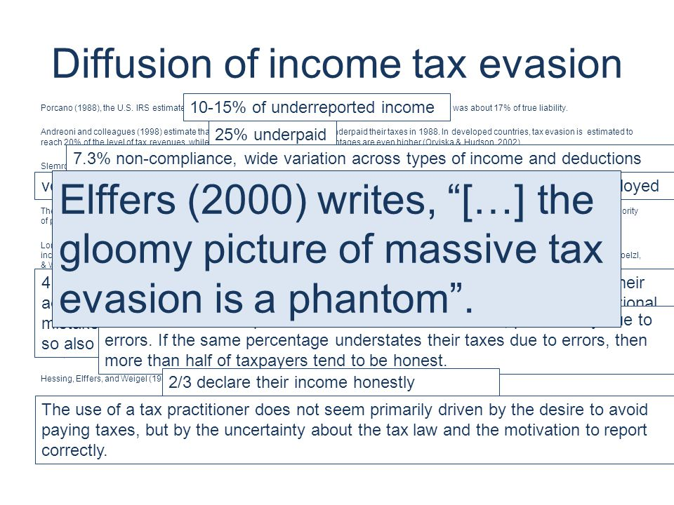 Diffusion of income tax evasion Porcano (1988), the U.S. IRS estimated 10-15% of underreported income in 1983. Five years later the tax gap was about