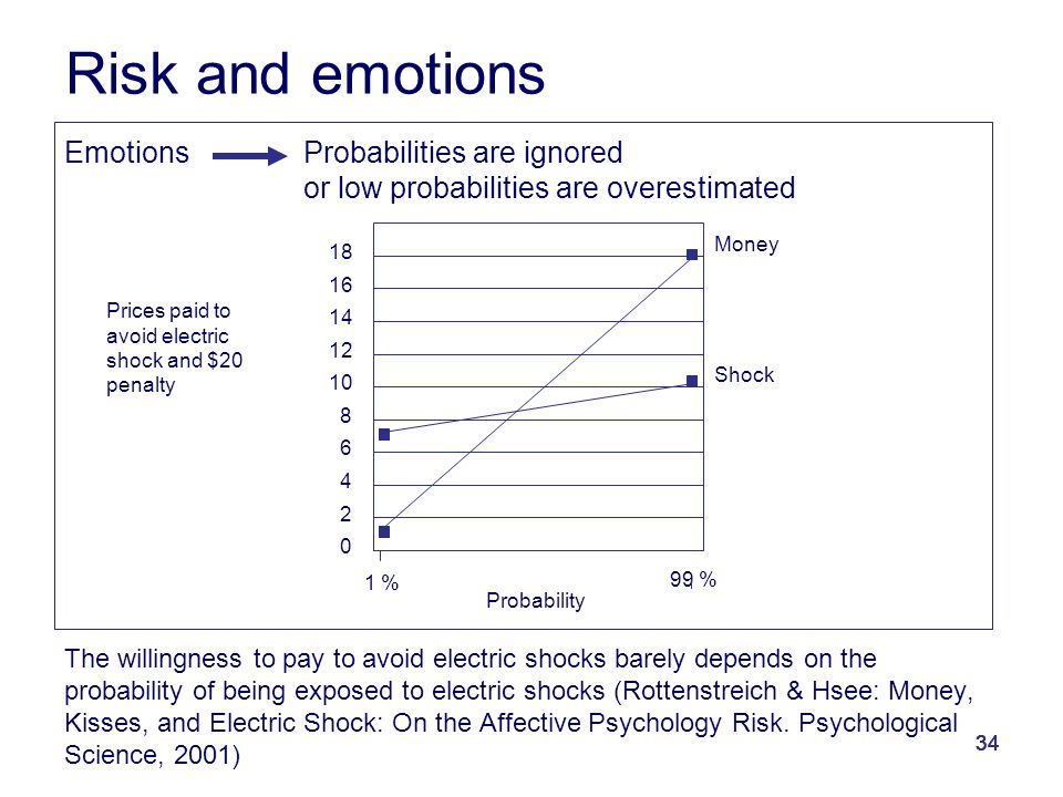 34 EmotionsProbabilities are ignored or low probabilities are overestimated The willingness to pay to avoid electric shocks barely depends on the prob
