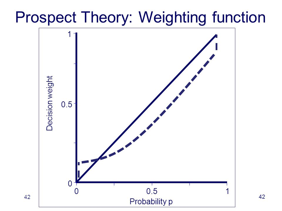 42 0 0 0.5 1 1 Probability p Decision weight Prospect Theory: Weighting function
