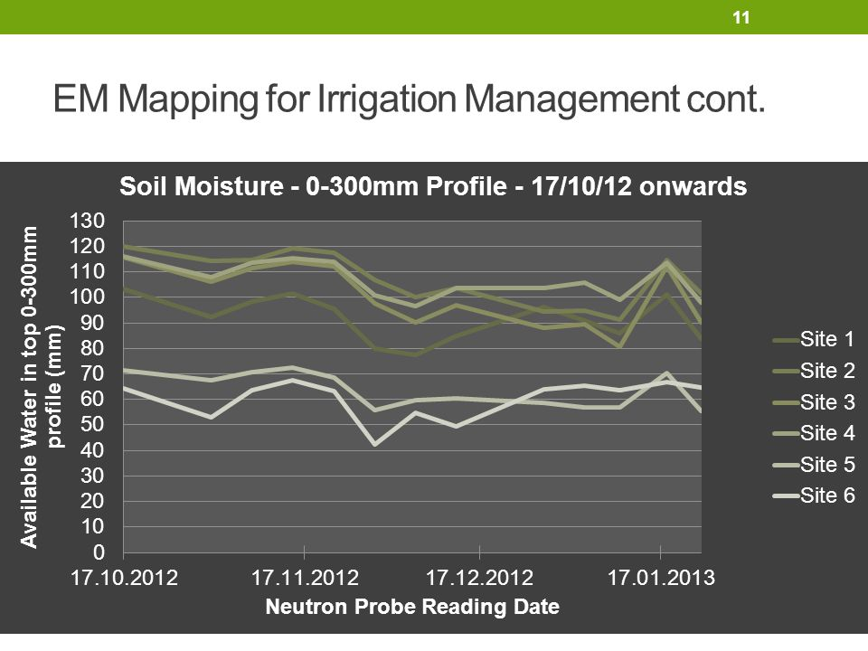 11 EM Mapping for Irrigation Management cont.