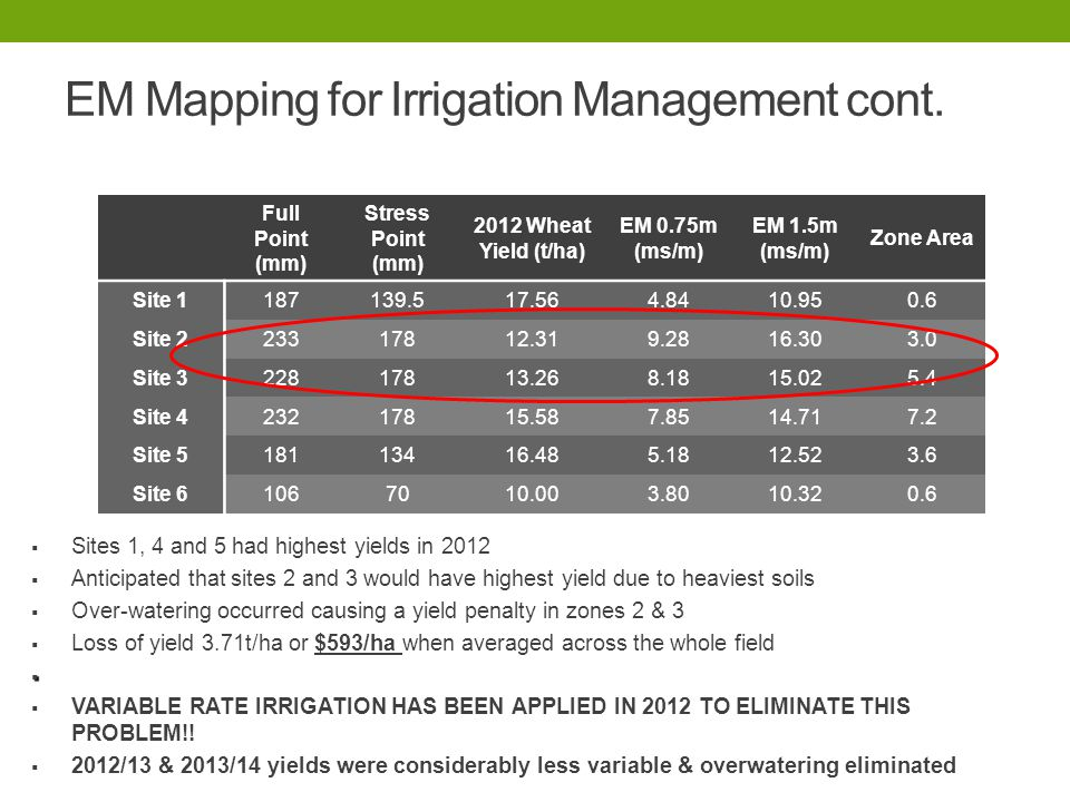   Sites 1, 4 and 5 had highest yields in 2012   Anticipated that sites 2 and 3 would have highest yield due to heaviest soils   Over-watering oc