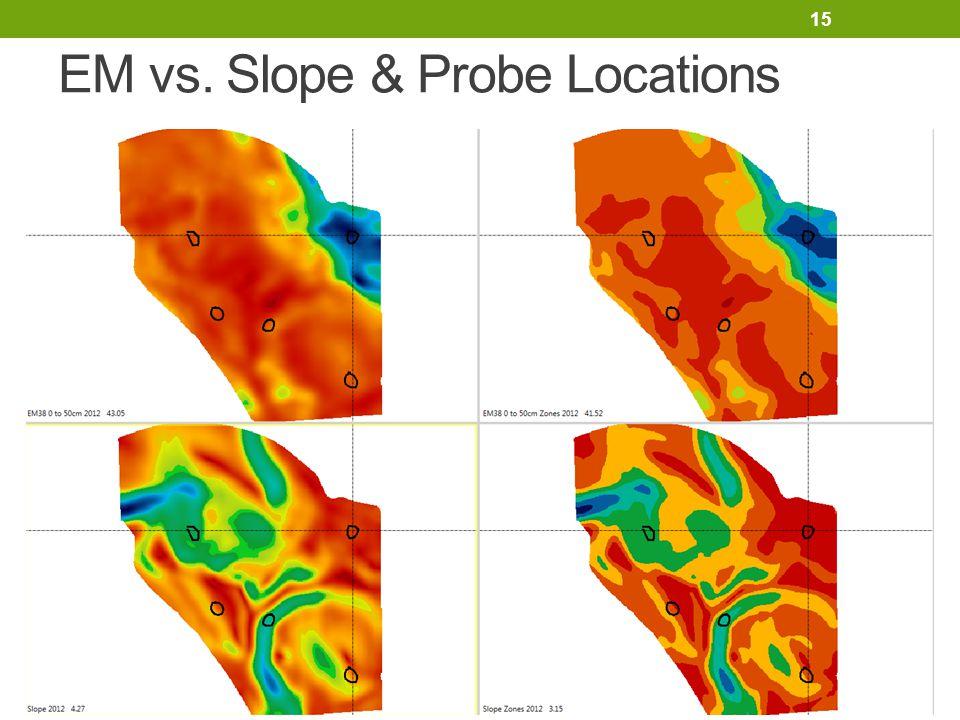 15 EM vs. Slope & Probe Locations