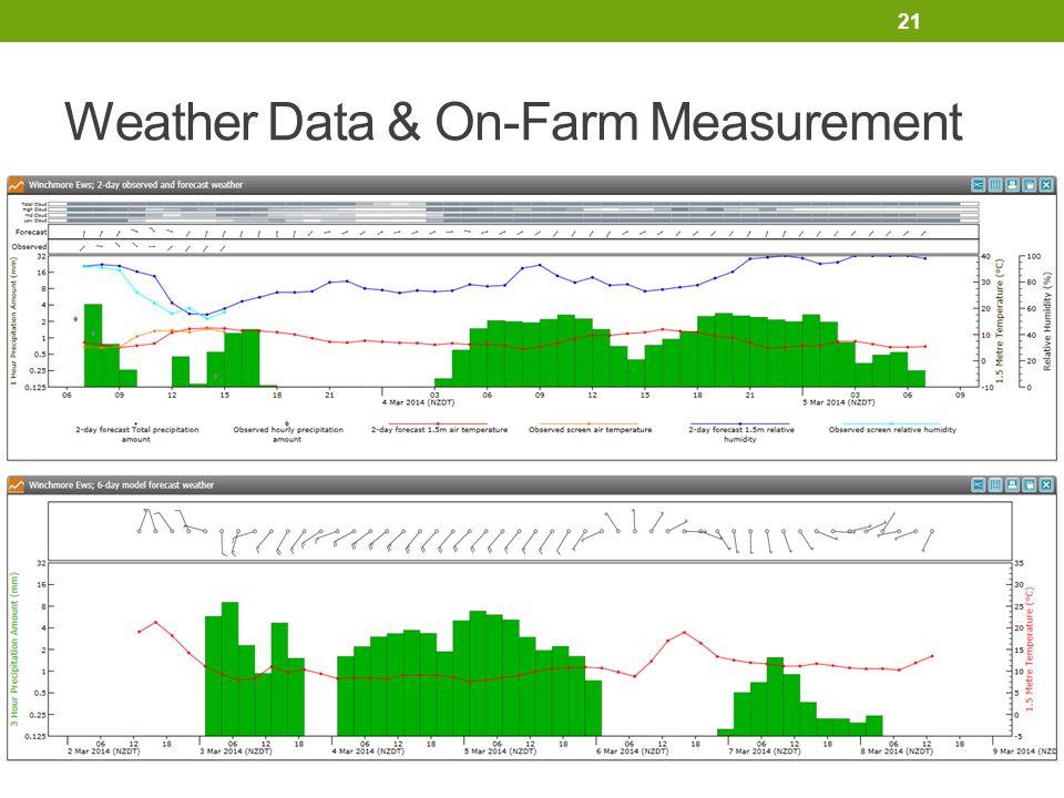 Weather Data & On-Farm Measurement 21
