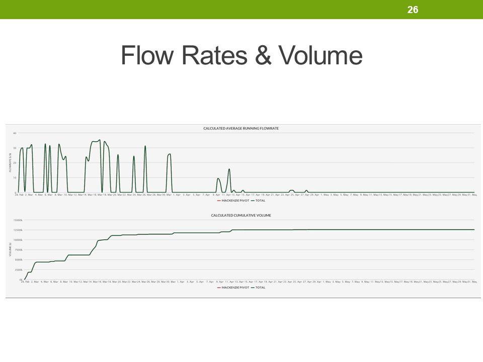Flow Rates & Volume 26