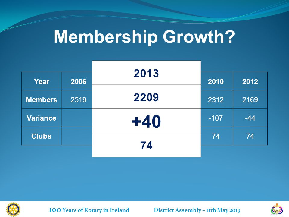 Membership Growth.