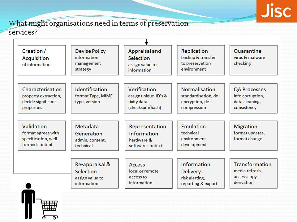 What might organisations need in terms of preservation services