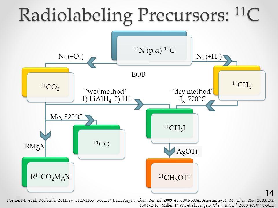 Radiolabeling Precursors: 11 C 14 N (p,α) 11 C 11 CO2 11 CH3I 11 CH3OTf 11 COR 11 CO2MgX 11 CH4 N 2 (+H 2 ) 1) LiAlH 4 2) HI wet method dry method N 2 (+O 2 ) I 2, 720°C Mo, 820°C RMgX AgOTf EOB 14 Pretze, M., et al., Molecules 2011, 16, 1129-1165., Scott, P.