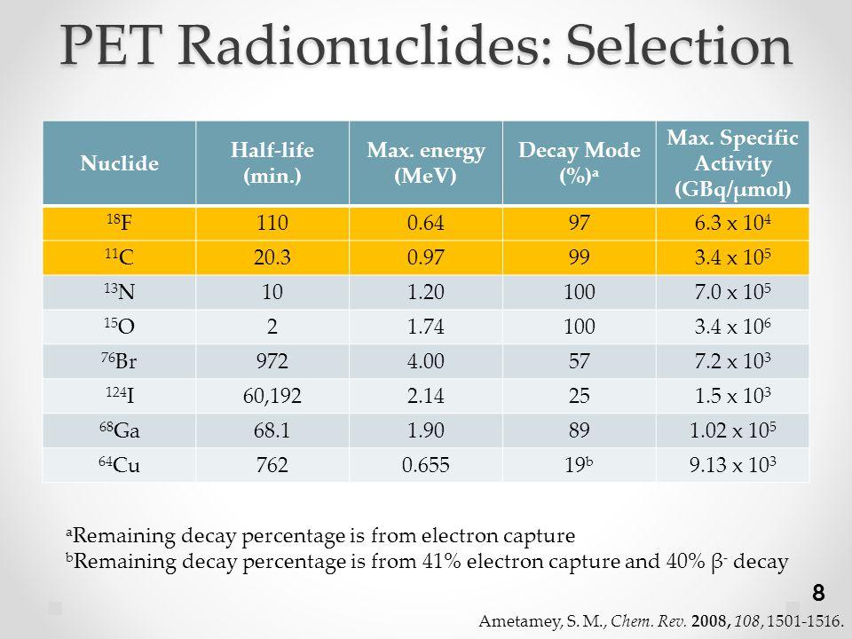 PET Radionuclides: Selection Nuclide Half-life (min.) Max.