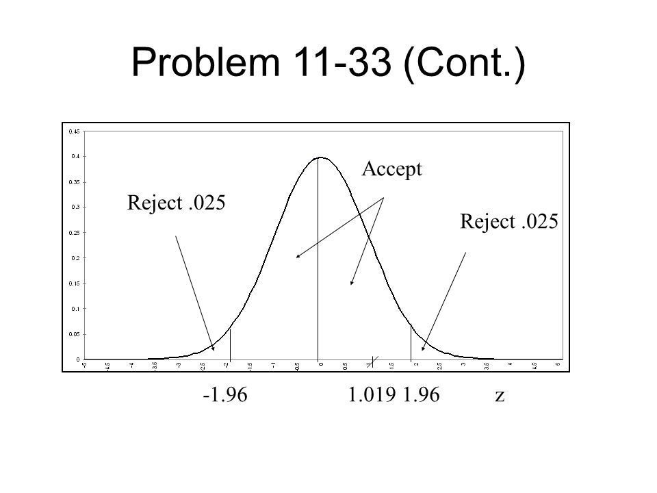 Problem 11-33 (Cont.) -1.96 1.019 1.96 z Accept Reject.025