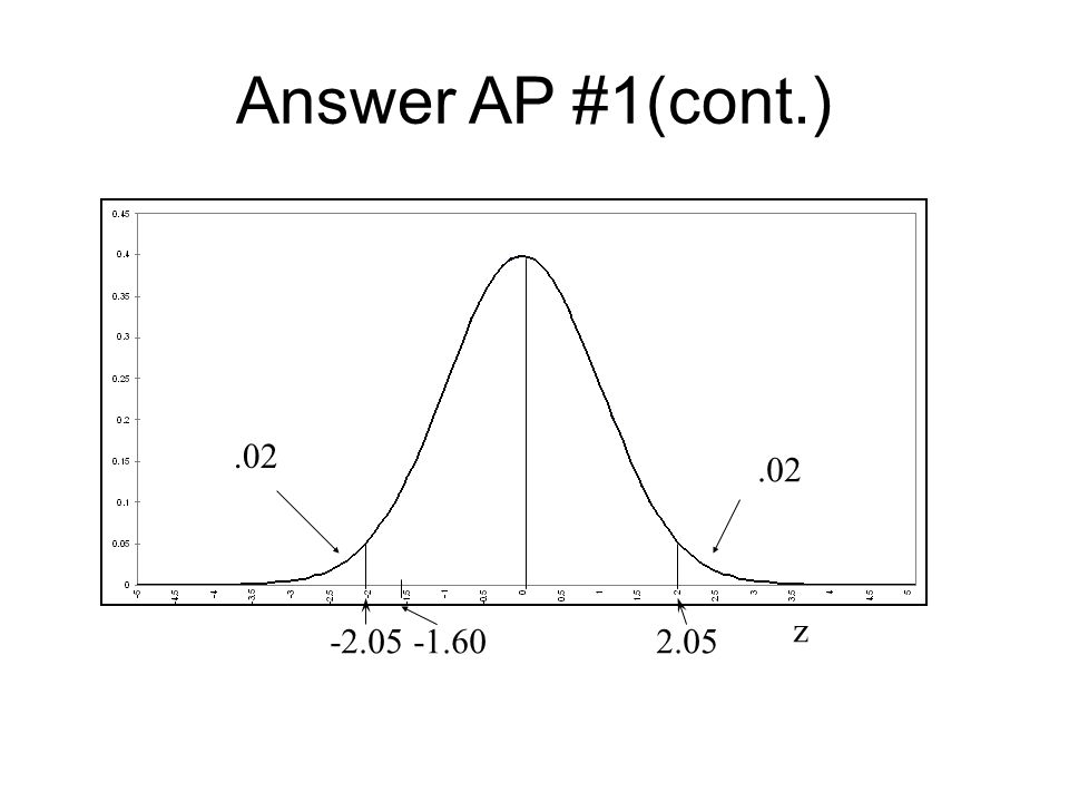 Answer AP #1(cont.) -2.05 -1.60 2.05.02 z