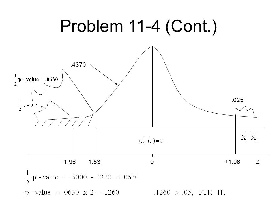 Problem 11-4 (Cont.).4370.025 -1.96 -1.53 0 +1.96 Z