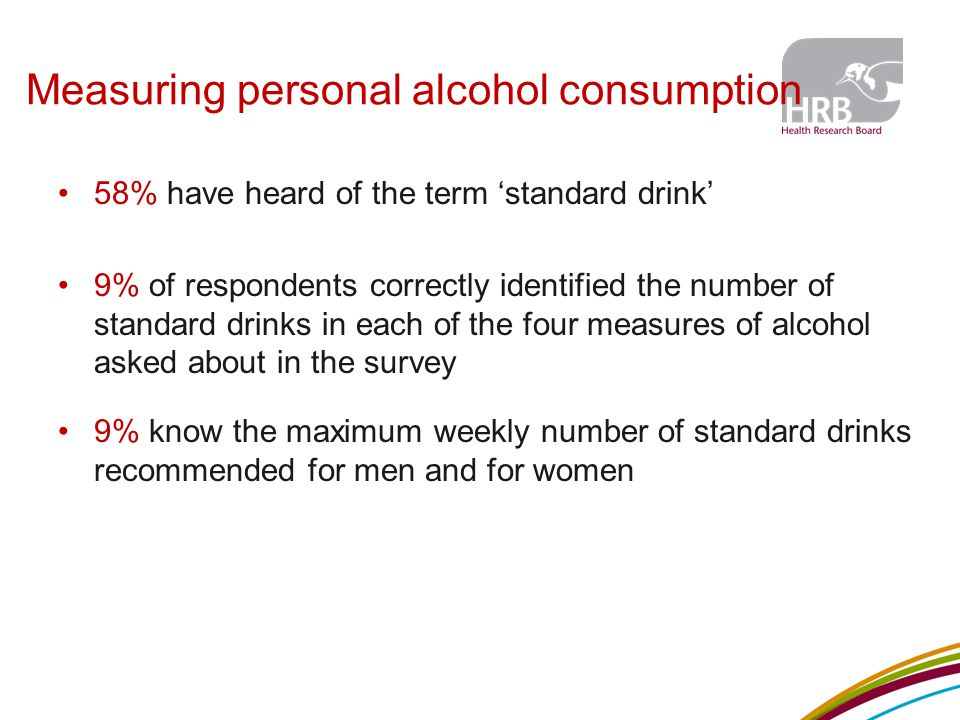 Measuring personal alcohol consumption 58% have heard of the term 'standard drink' 9% of respondents correctly identified the number of standard drinks in each of the four measures of alcohol asked about in the survey 9% know the maximum weekly number of standard drinks recommended for men and for women