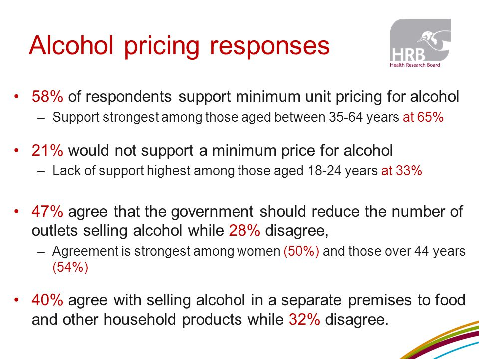 Alcohol pricing responses 58% of respondents support minimum unit pricing for alcohol –Support strongest among those aged between 35-64 years at 65% 21% would not support a minimum price for alcohol –Lack of support highest among those aged 18-24 years at 33% 47% agree that the government should reduce the number of outlets selling alcohol while 28% disagree, –Agreement is strongest among women (50%) and those over 44 years (54%) 40% agree with selling alcohol in a separate premises to food and other household products while 32% disagree.