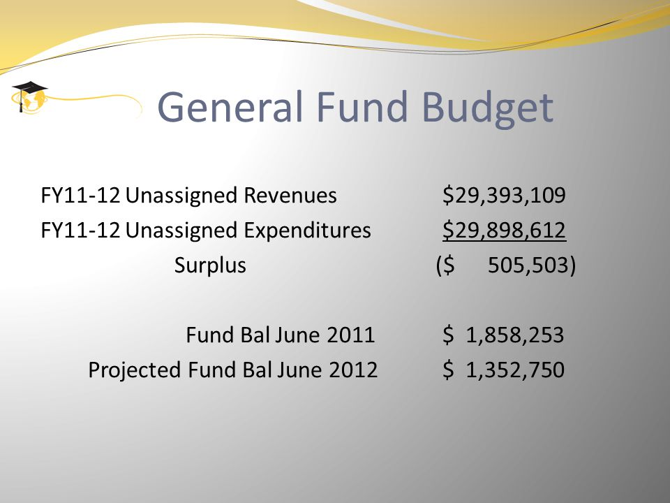 General Fund Budget FY11-12 Unassigned Revenues$29,393,109 FY11-12 Unassigned Expenditures$29,898,612 Surplus ($ 505,503) Fund Bal June 2011$ 1,858,253 Projected Fund Bal June 2012$ 1,352,750