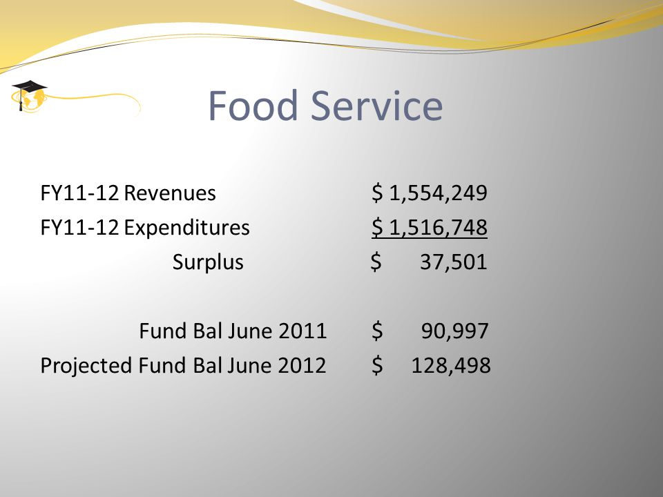 Food Service FY11-12 Revenues$ 1,554,249 FY11-12 Expenditures$ 1,516,748 Surplus $ 37,501 Fund Bal June 2011$ 90,997 Projected Fund Bal June 2012$ 128,498