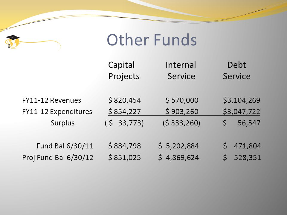 Other Funds CapitalInternal Debt Projects ServiceService FY11-12 Revenues$ 820,454$ 570,000$3,104,269 FY11-12 Expenditures$ 854,227 $ 903,260$3,047,722 Surplus ( $ 33,773) ($ 333,260) $ 56,547 Fund Bal 6/30/11$ 884,798 $ 5,202,884$ 471,804 Proj Fund Bal 6/30/12$ 851,025 $ 4,869,624$ 528,351