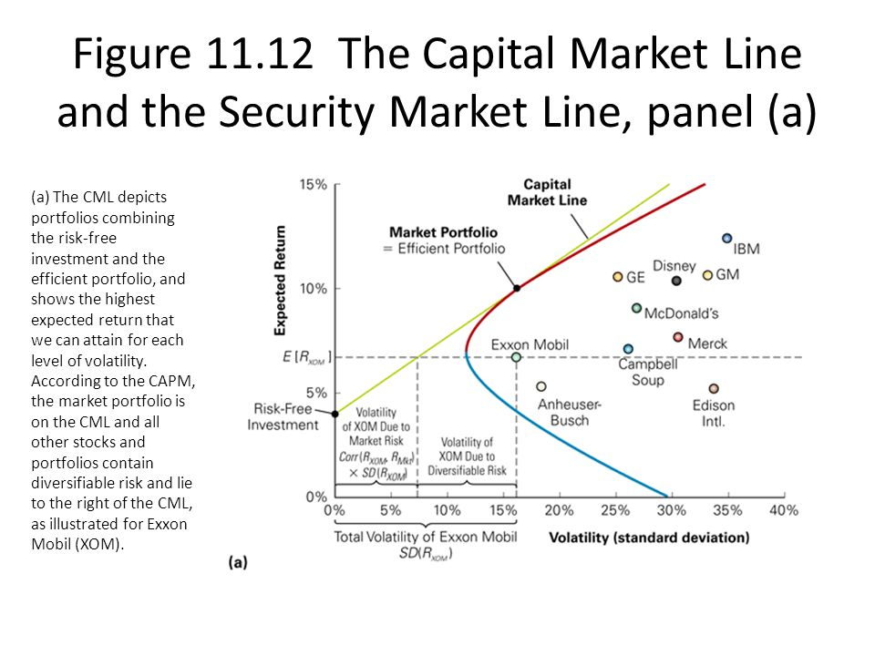 Figure 11.12 The Capital Market Line and the Security Market Line, panel (a) (a) The CML depicts portfolios combining the risk-free investment and the