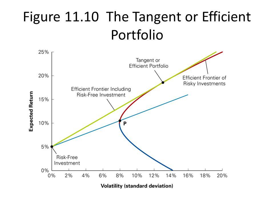 Figure 11.10 The Tangent or Efficient Portfolio