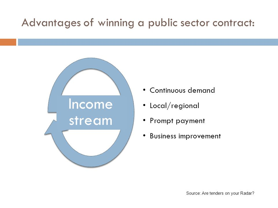 Advantages of winning a public sector contract: Continuous demand Local/regional Prompt payment Business improvement Income stream Source: Are tenders