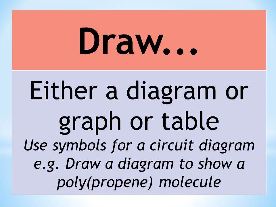 Draw... Either a diagram or graph or table Use symbols for a circuit diagram e.g.