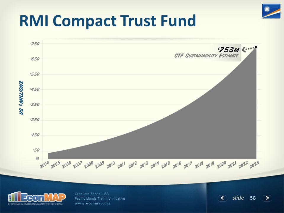 slide Graduate School USA Pacific Islands Training Initiative www.econmap.org RMI Compact Trust Fund 58