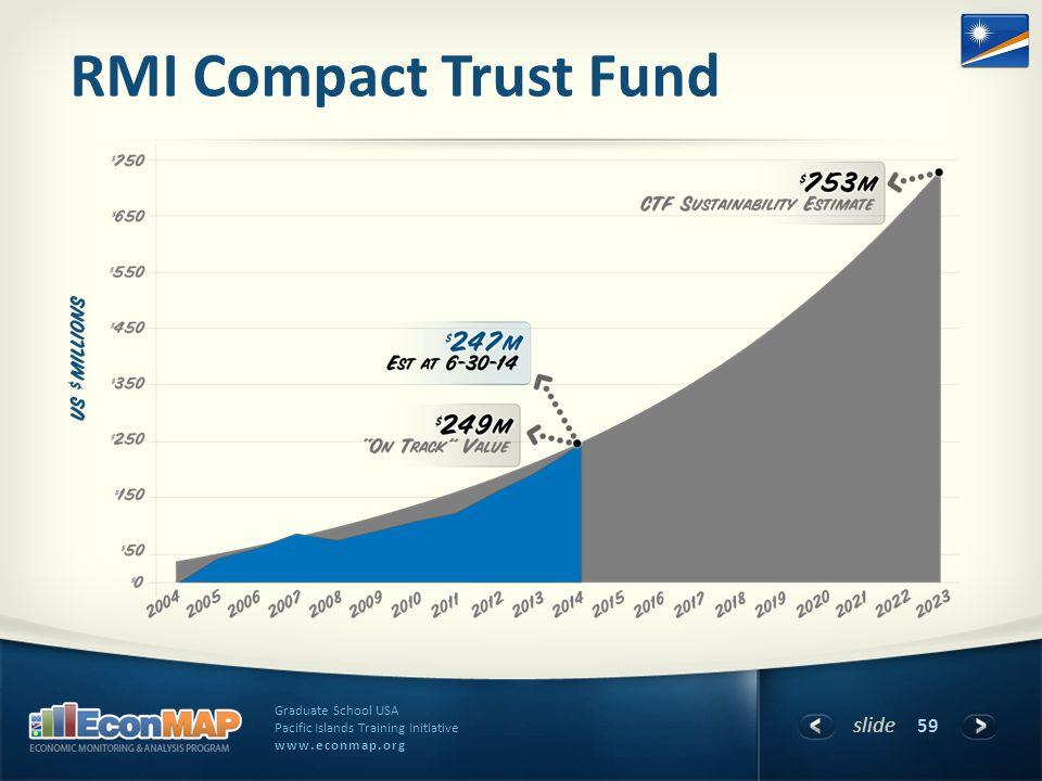 slide Graduate School USA Pacific Islands Training Initiative www.econmap.org RMI Compact Trust Fund 59