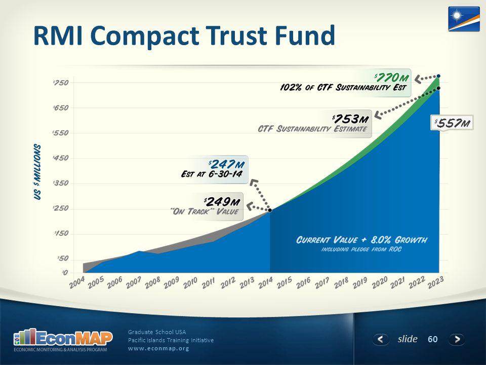 slide Graduate School USA Pacific Islands Training Initiative www.econmap.org RMI Compact Trust Fund 60 $557m