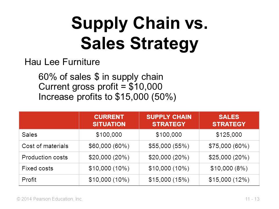 11 - 13© 2014 Pearson Education, Inc.Supply Chain vs.