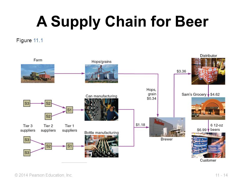 11 - 14© 2014 Pearson Education, Inc. A Supply Chain for Beer Figure 11.1