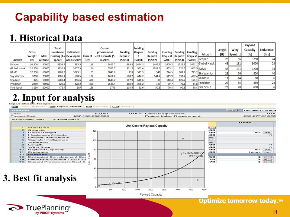 Optimize tomorrow today. TM Capability based estimation 11 1.