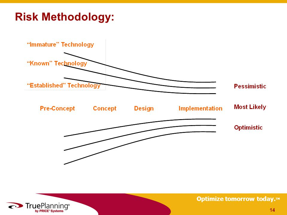 Optimize tomorrow today. TM Risk Methodology: 14