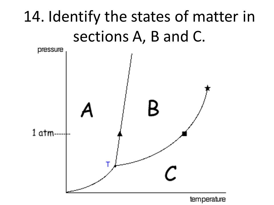 14. Identify the states of matter in sections A, B and C.