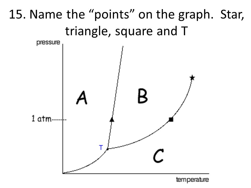15. Name the points on the graph. Star, triangle, square and T