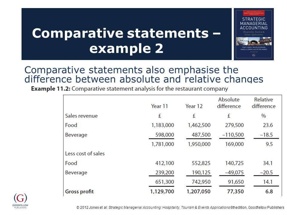 © 2012 Jones et al: Strategic Managerial Accounting: Hospitality, Tourism & Events Applications 6thedition, Goodfellow Publishers Comparative statements – example 2 Comparative statements also emphasise the difference between absolute and relative changes