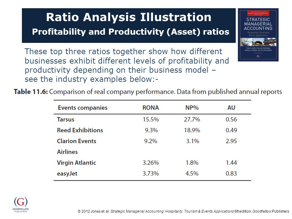 © 2012 Jones et al: Strategic Managerial Accounting: Hospitality, Tourism & Events Applications 6thedition, Goodfellow Publishers Ratio Analysis Illustration Profitability and Productivity (Asset) ratios These top three ratios together show how different businesses exhibit different levels of profitability and productivity depending on their business model – see the industry examples below:-