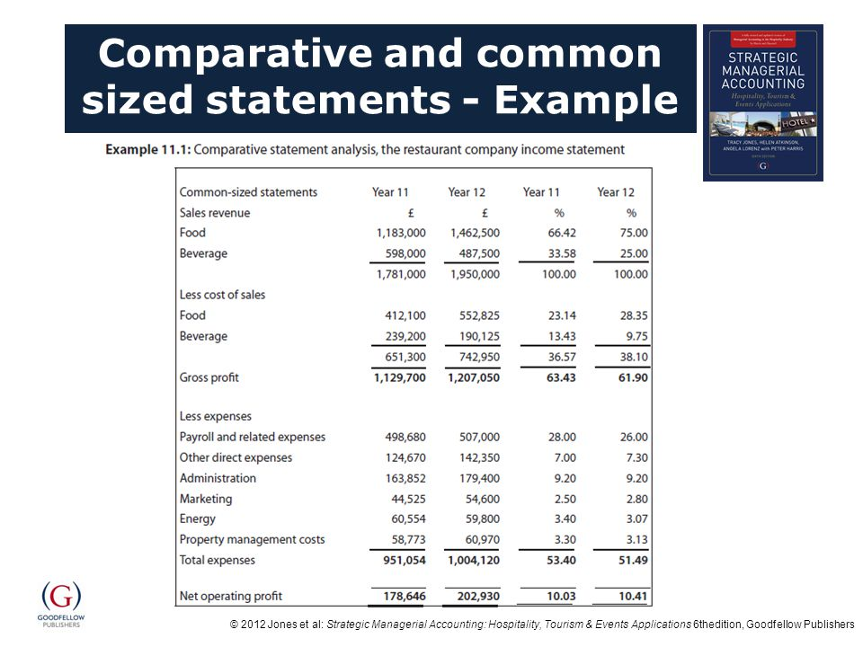 © 2012 Jones et al: Strategic Managerial Accounting: Hospitality, Tourism & Events Applications 6thedition, Goodfellow Publishers Comparative and common sized statements - Example These are calculated as follows - for example food revenue in year 11 is 66.42% (calculated as follows, 1,183,000 ÷ 1,781,000 *100 = 66.42%).