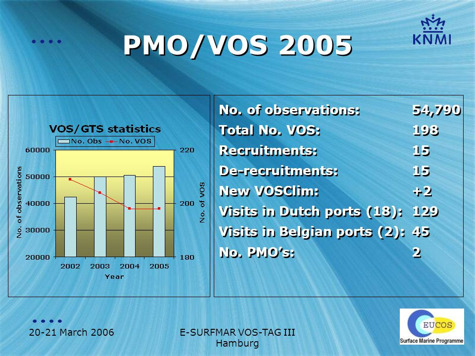 20-21 March 2006E-SURFMAR VOS-TAG III Hamburg Forecast end 2006 Number of VOS rationalized Number VOS ships: 200 Number VOSClim ships: 25 New TurboWin version, including: –Pub 47 –BUFR Latest BUFR template implemented at KNMI Live VOS Tracking system New VOS/PMO website Number of VOS rationalized Number VOS ships: 200 Number VOSClim ships: 25 New TurboWin version, including: –Pub 47 –BUFR Latest BUFR template implemented at KNMI Live VOS Tracking system New VOS/PMO website