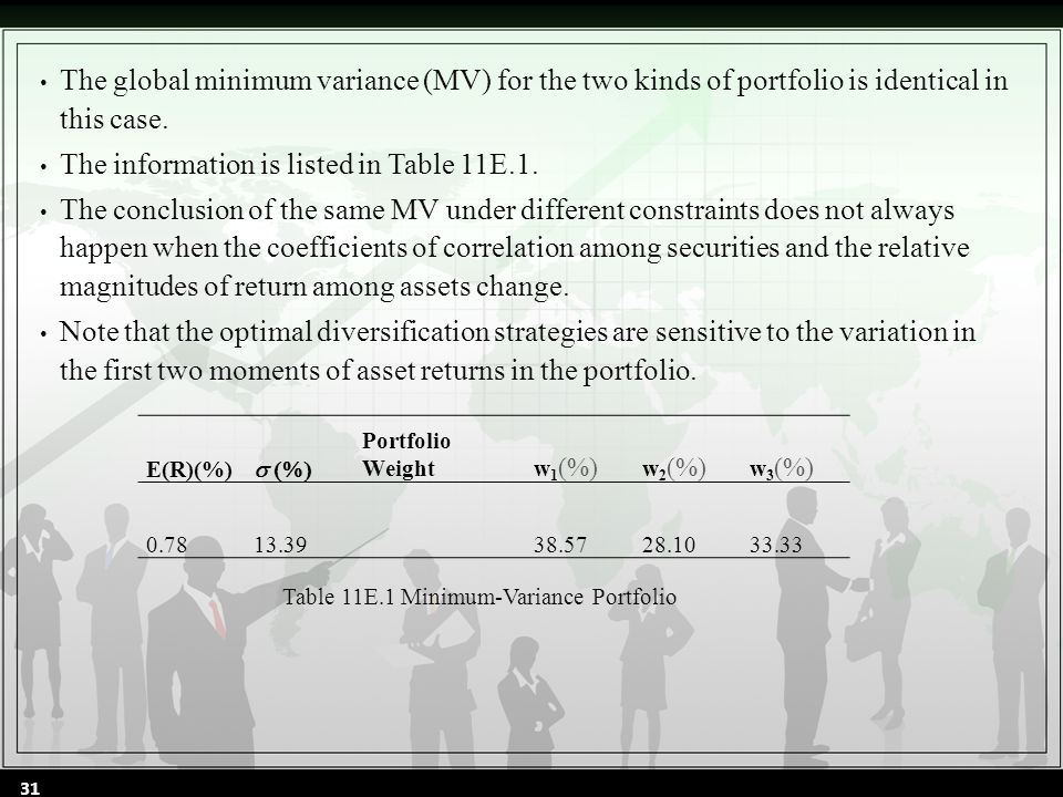 The global minimum variance (MV) for the two kinds of portfolio is identical in this case.