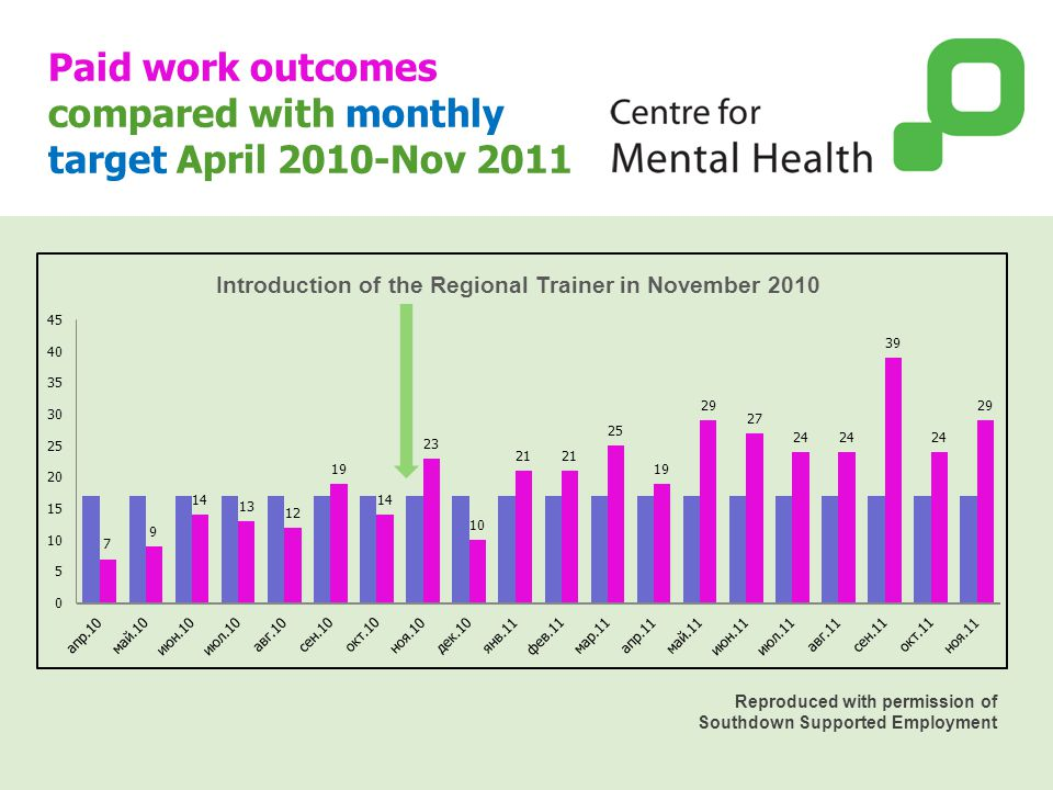 Paid work outcomes compared with monthly target April 2010-Nov 2011 Introduction of the Regional Trainer in November 2010 Reproduced with permission o