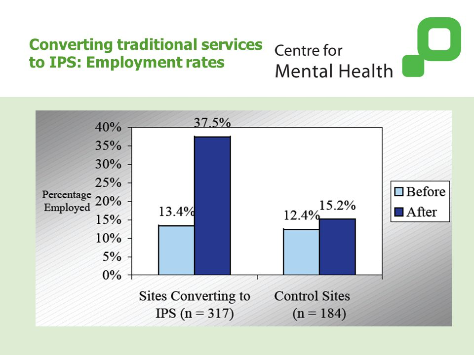 Converting traditional services to IPS: Employment rates