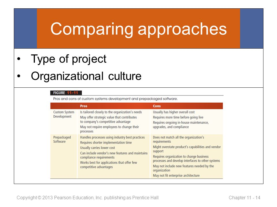 Comparing approaches Type of project Organizational culture Copyright © 2013 Pearson Education, Inc.