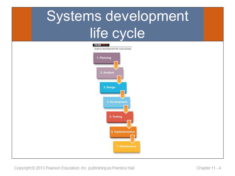 Systems development life cycle Copyright © 2013 Pearson Education, Inc.