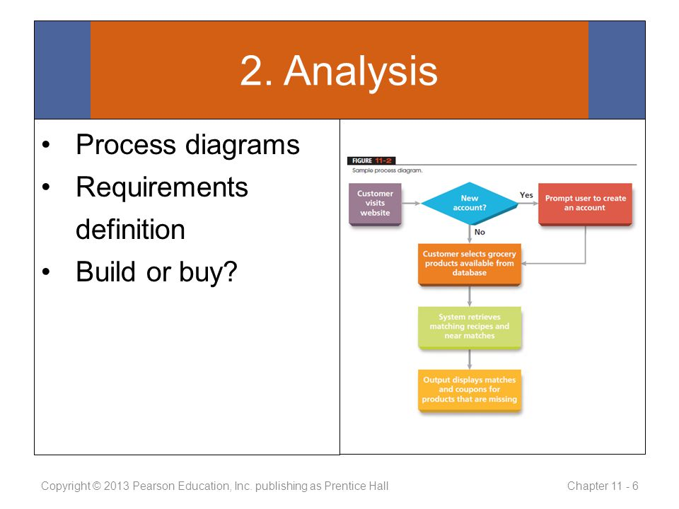 Process diagrams Requirements definition Build or buy.