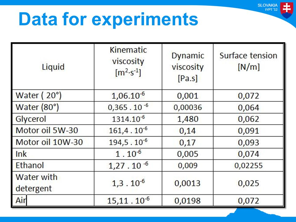 Data for experiments